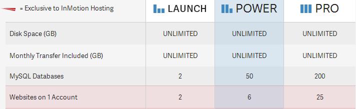 inmotion_chart